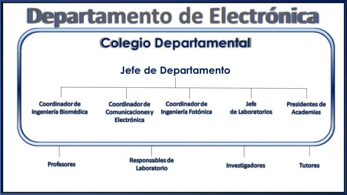 Estructura Organizacional Departamento De Electrónica